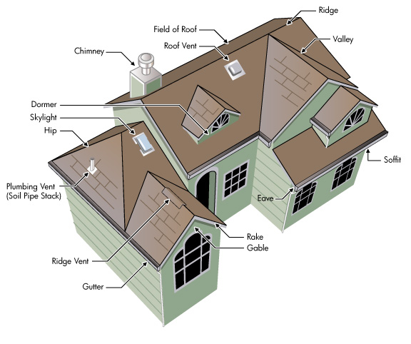 Roof Components Illustration