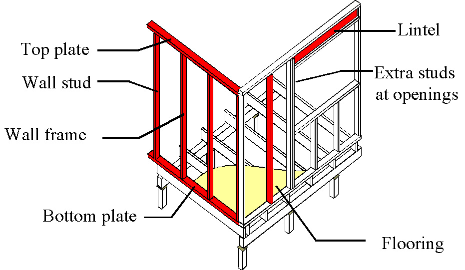 Wall Frame Diagram