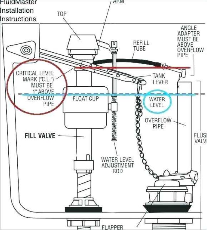 Cistern Diagram