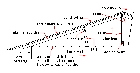 Roof Frame 5 Picture