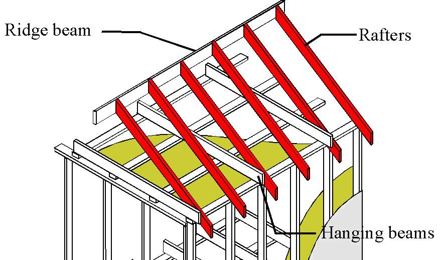 Roof Members