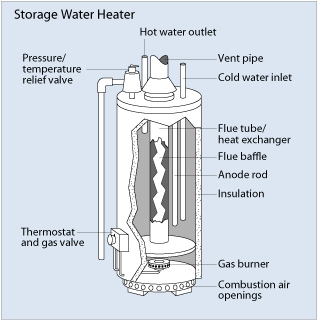 Water Heater Picture